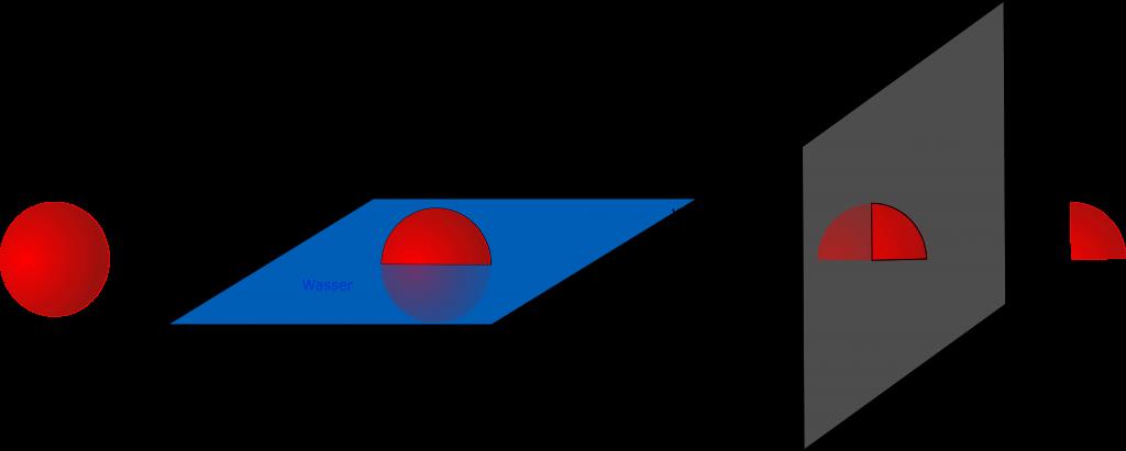 Windfenster - die viertel Kugel Oberfläche