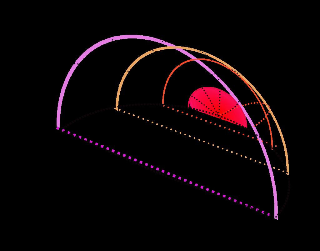 Untergliederung des Windfensters von vorne nach hinten