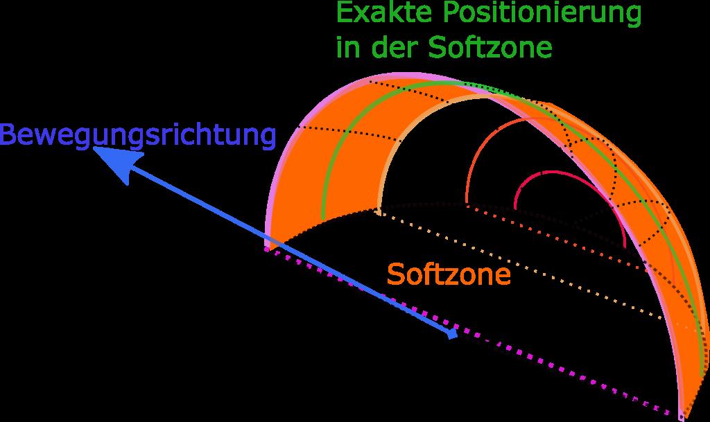 Einführung der Softzone (Positionierung des Kites während der Fahrt)