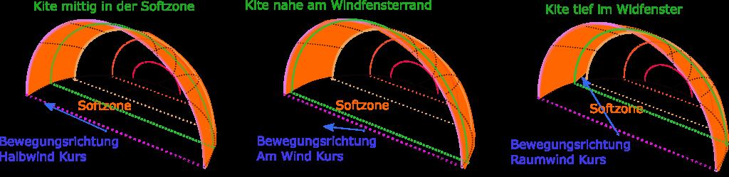 Softzone Teil 2 Positionierung in Abhängigkeit zum Kurs