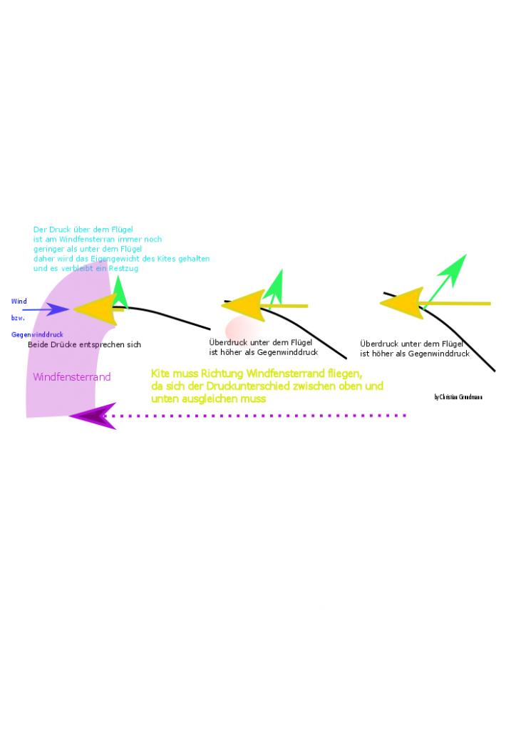 Warum der Kite zum Windfensterrand fliegt